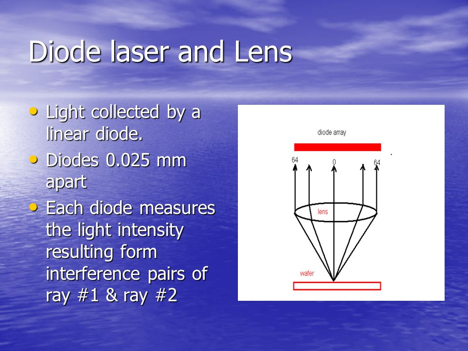 Diode laser and Lens Light collected by a linear diode.
