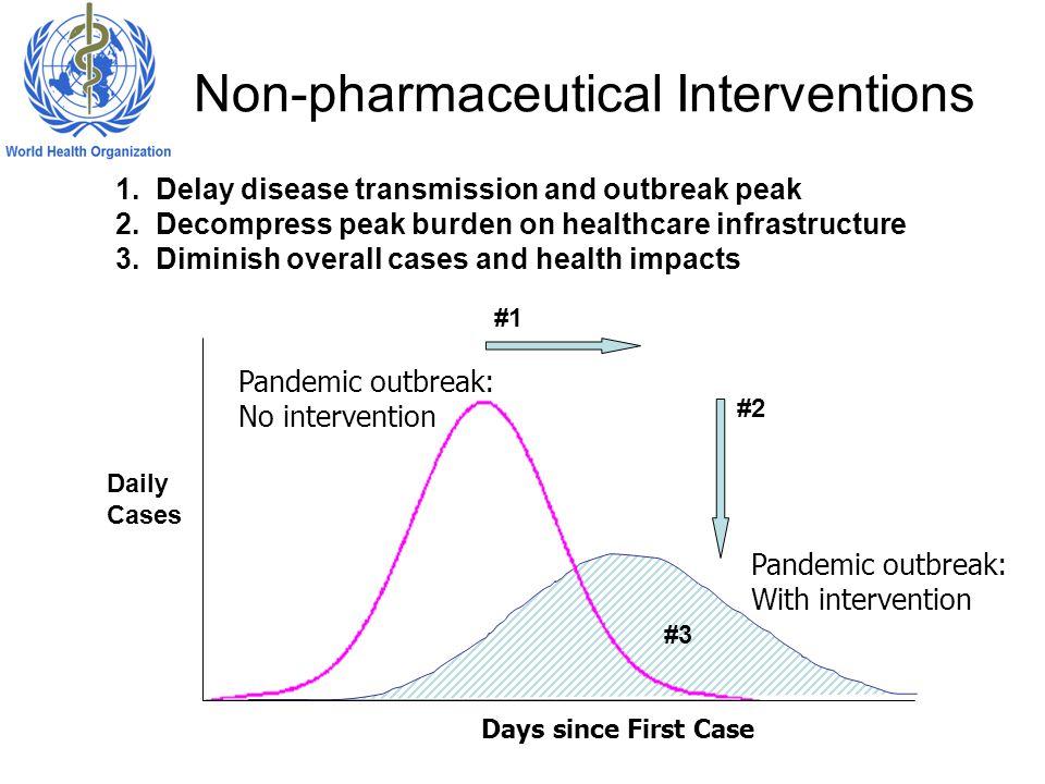 Non-pharmaceutical Interventions