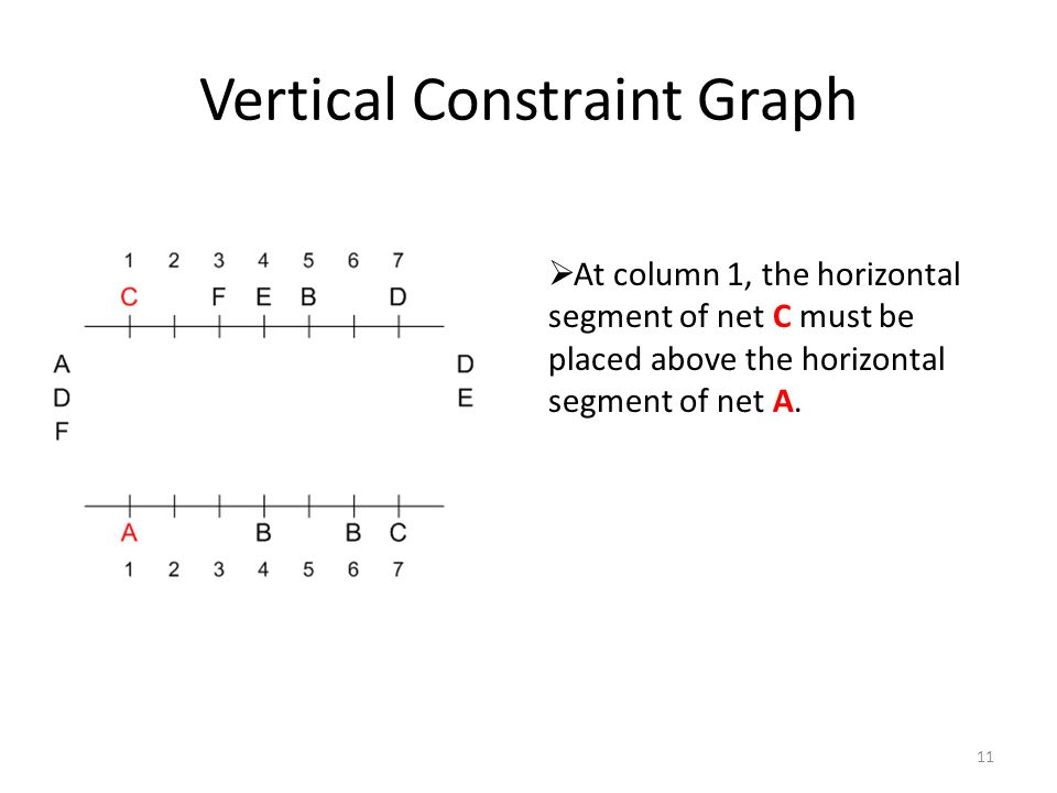 Vertical Constraint Graph