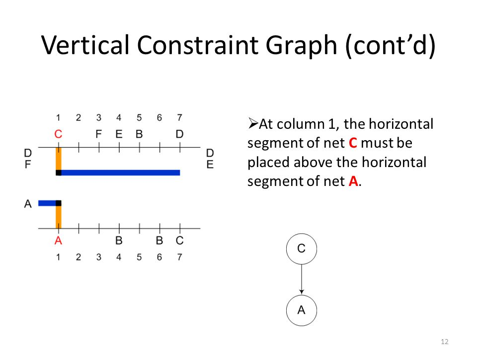 Vertical Constraint Graph (cont'd)