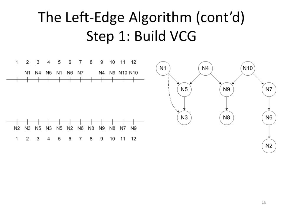 The Left-Edge Algorithm (cont'd) Step 1: Build VCG
