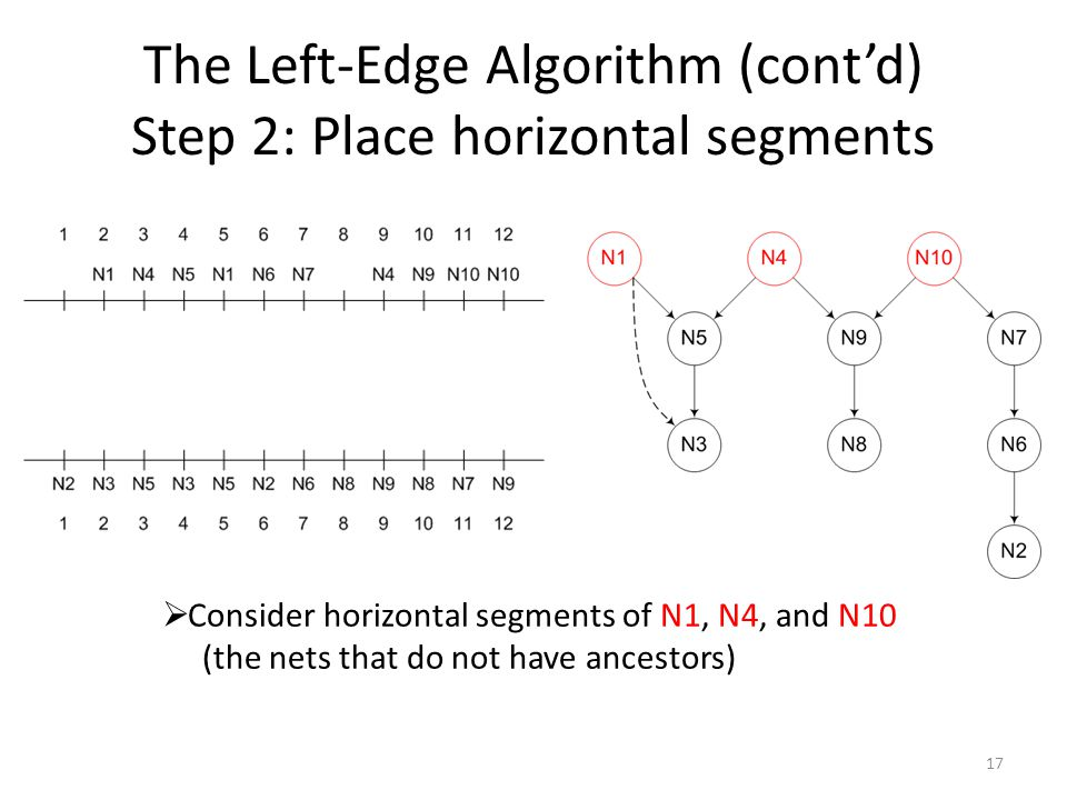 The Left-Edge Algorithm (cont'd) Step 2: Place horizontal segments