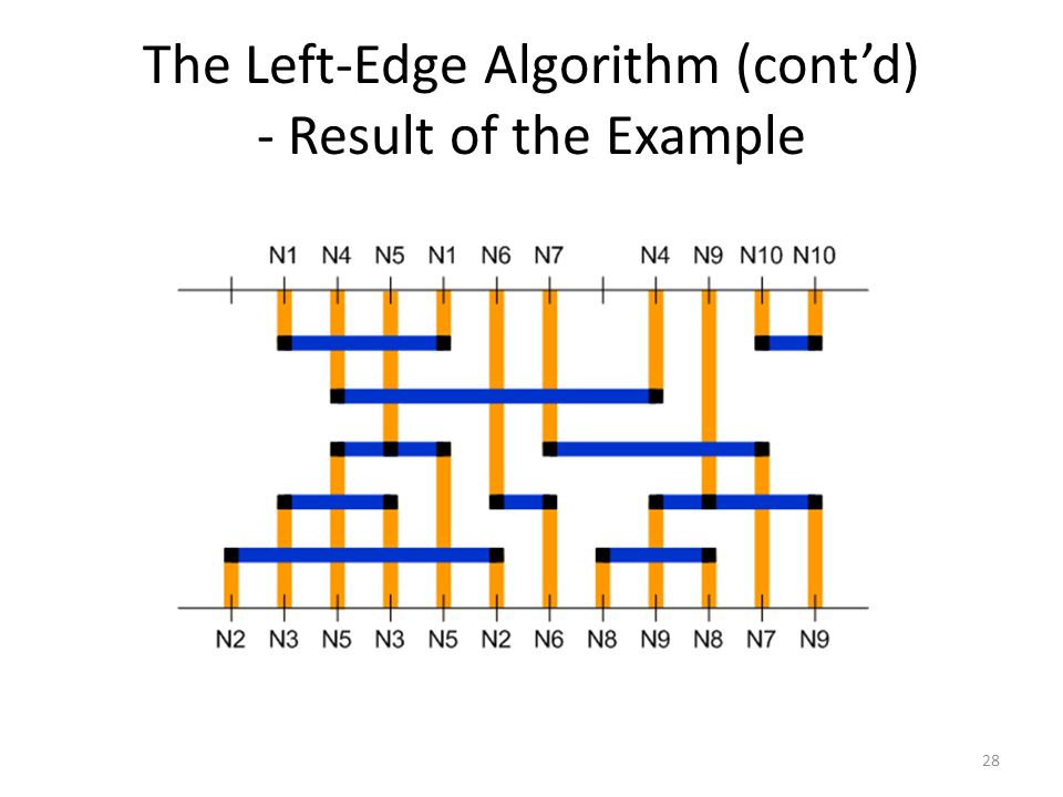 The Left-Edge Algorithm (cont'd) - Result of the Example