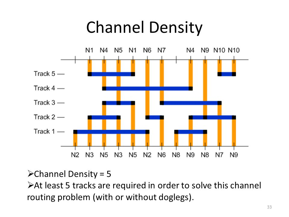 Channel Density Channel Density = 5