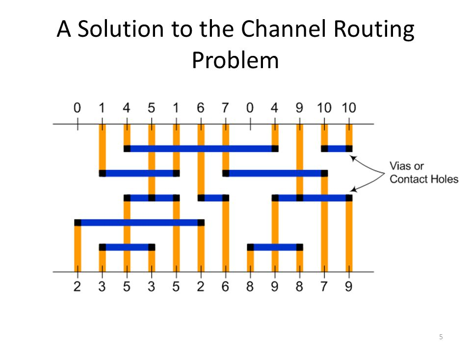 A Solution to the Channel Routing Problem