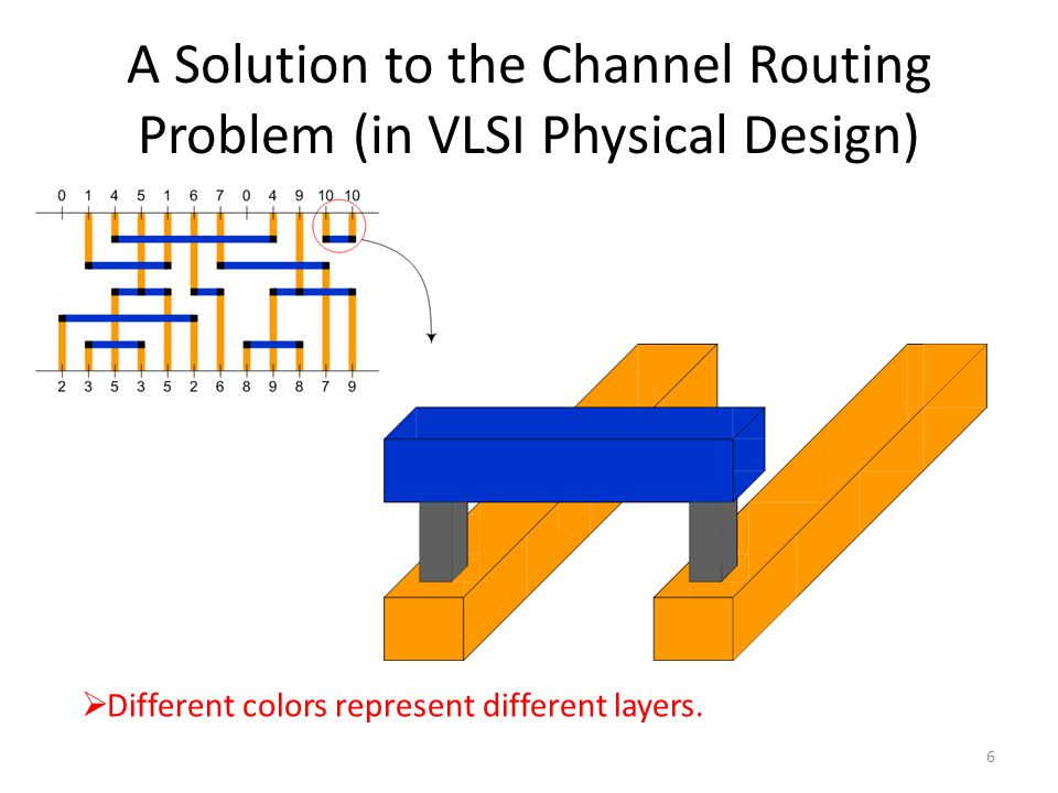 A Solution to the Channel Routing Problem (in VLSI Physical Design)