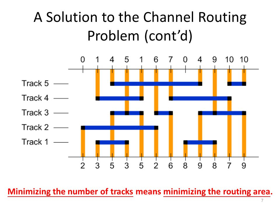 A Solution to the Channel Routing Problem (cont'd)