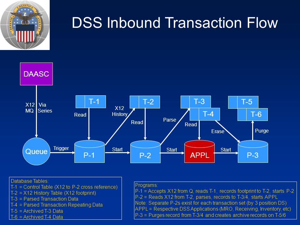 DSS Inbound Transaction Flow