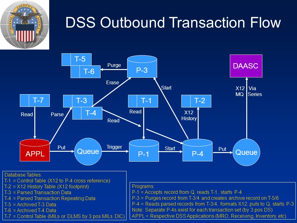 DSS Outbound Transaction Flow