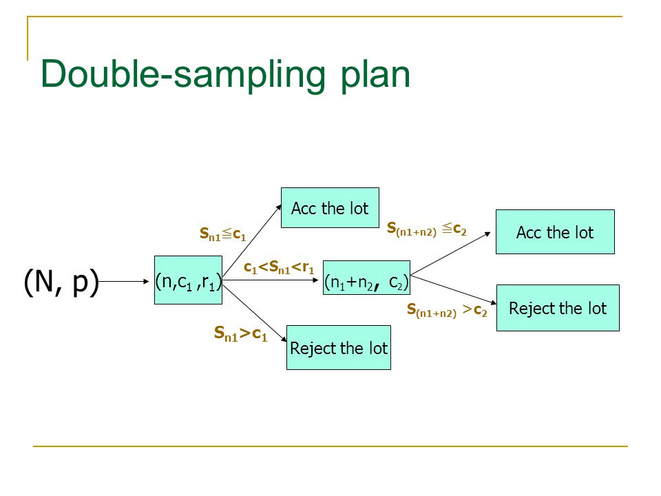 Double-sampling plan (N, p) (n,c1 ,r1) Acc the lot (n1+n2, c2)