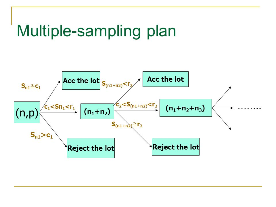 Multiple-sampling plan