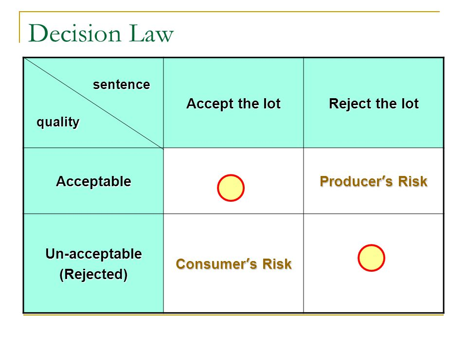 Decision Law Accept the lot Reject the lot Acceptable Producer's Risk