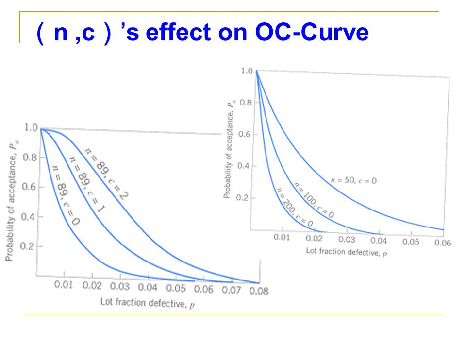 (n ,c)'s effect on OC-Curve