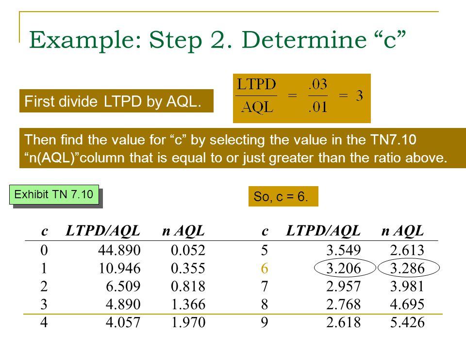 Example: Step 2. Determine c