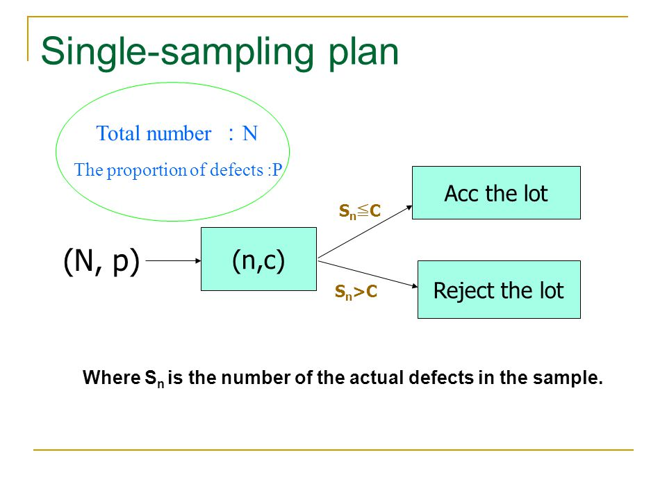 Single-sampling plan (N, p) (n,c) Total number :N Acc the lot