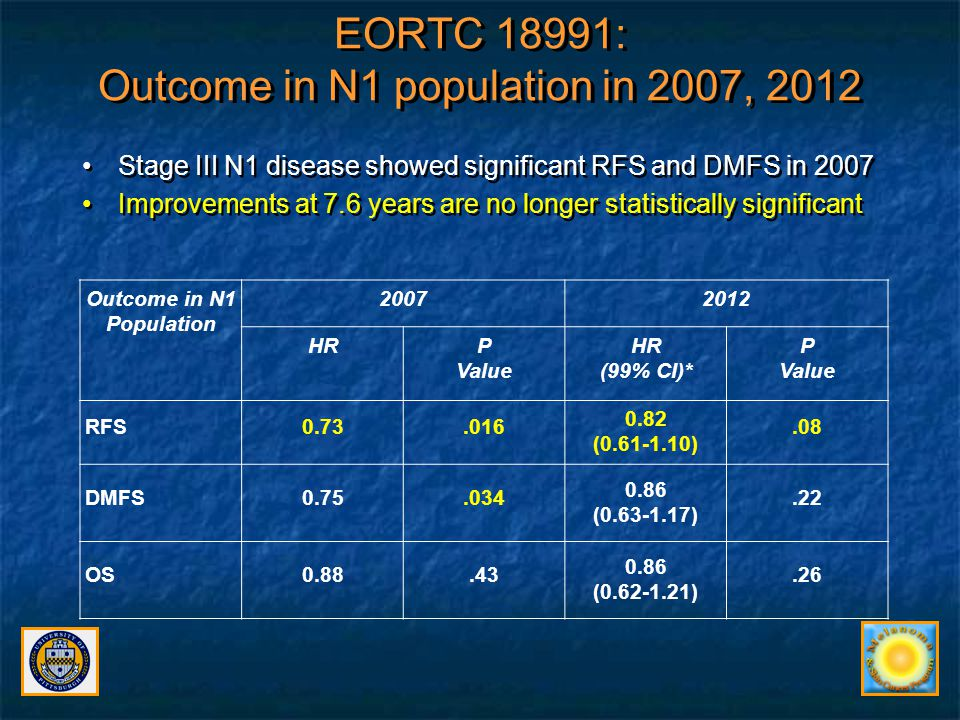 EORTC 18991: Outcome in N1 population in 2007, 2012