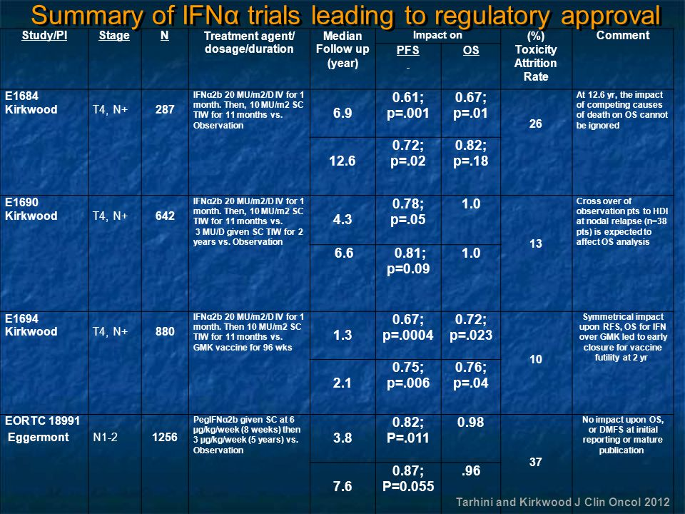 Summary of IFNα trials leading to regulatory approval