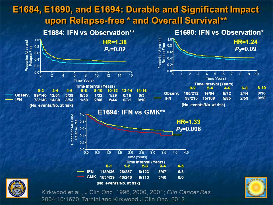 E1684, E1690, and E1694: Durable and Significant Impact upon Relapse-free * and Overall Survival**