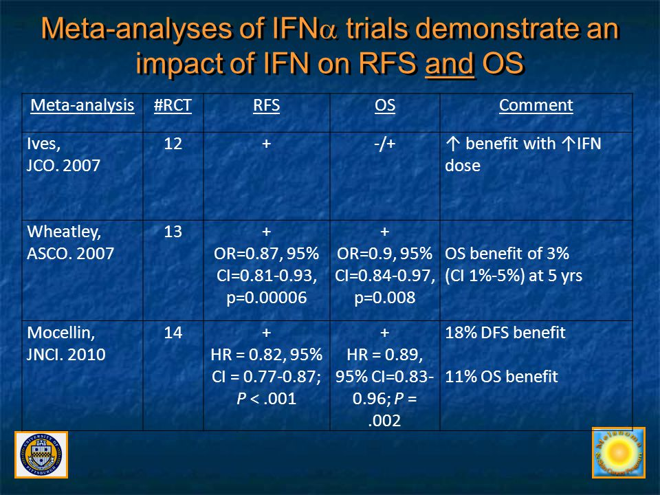 Meta-analyses of IFN trials demonstrate an impact of IFN on RFS and OS
