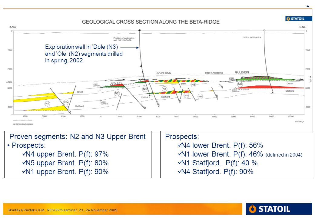 Proven segments: N2 and N3 Upper Brent Prospects: