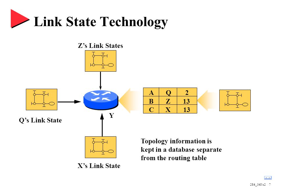 Link State Technology Z's Link States A B C Q Z X 2 13 Y