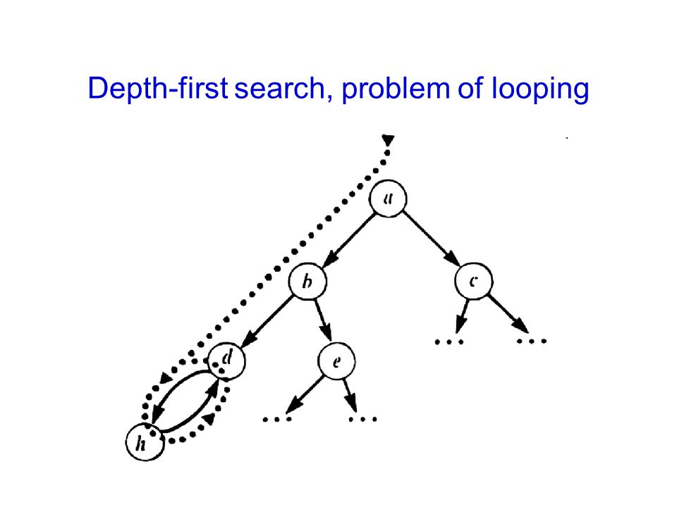 Depth-first search, problem of looping