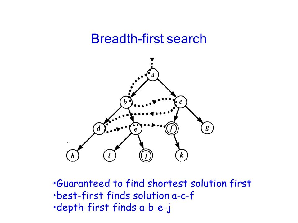 Breadth-first search Guaranteed to find shortest solution first