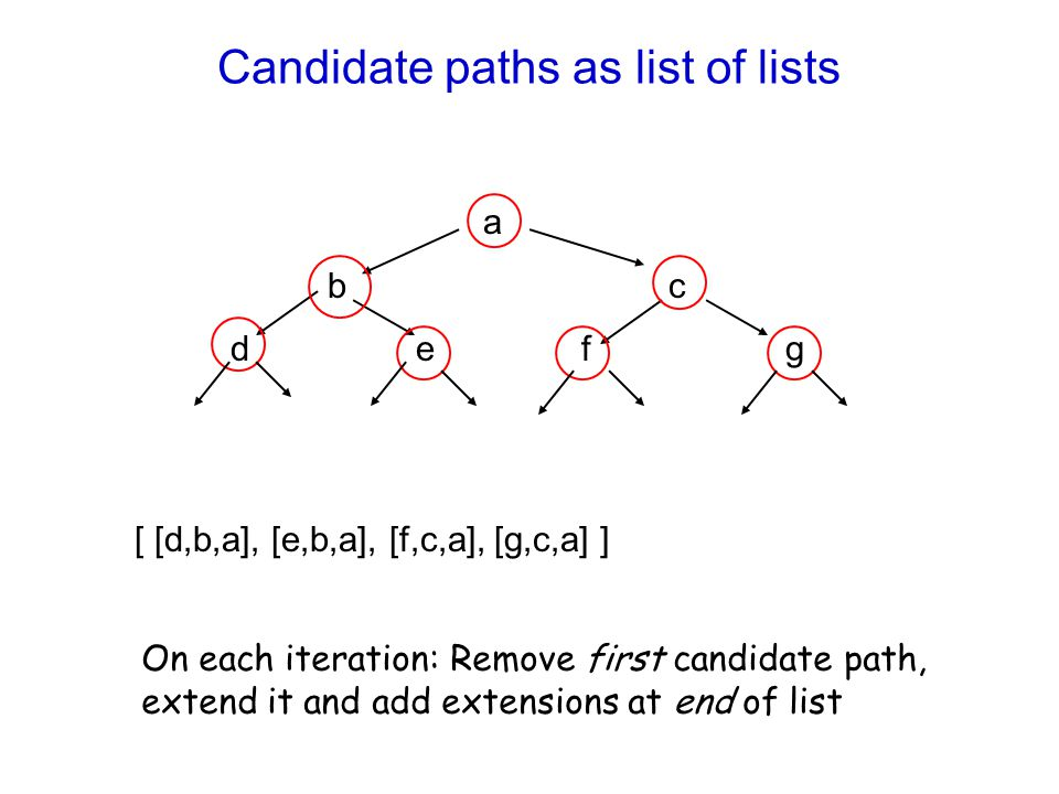 Candidate paths as list of lists
