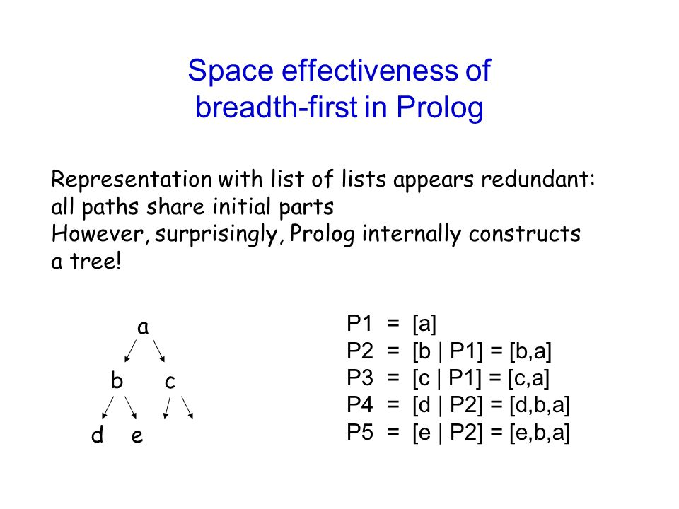 Space effectiveness of breadth-first in Prolog