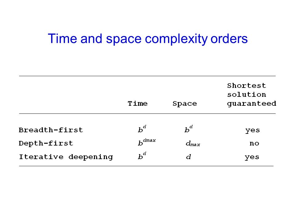 Time and space complexity orders