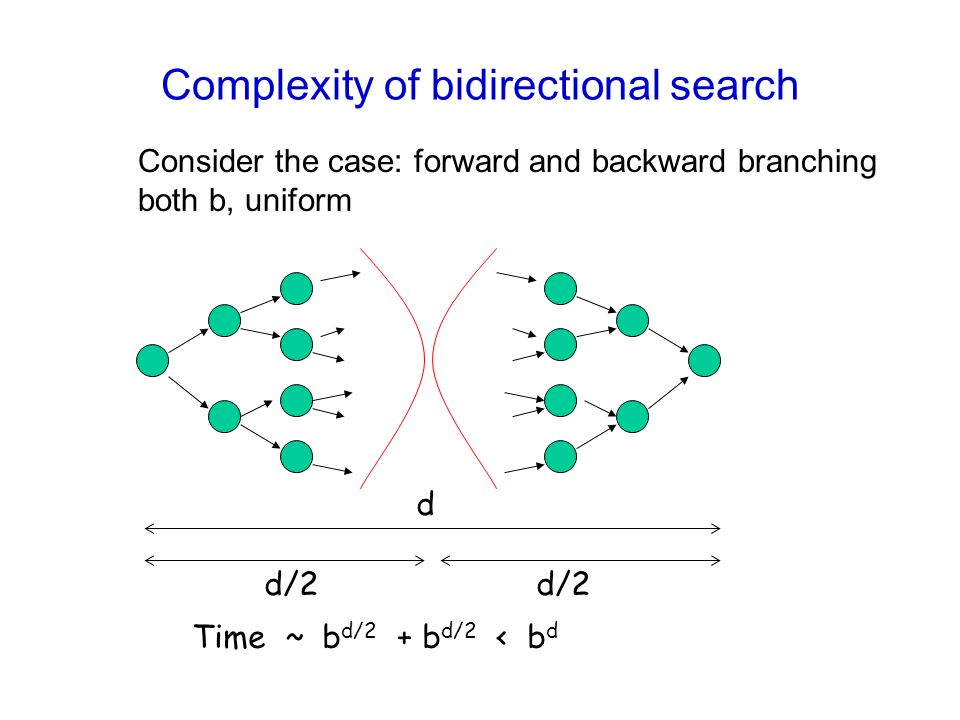 Complexity of bidirectional search