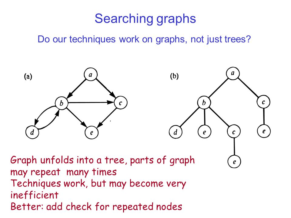 Do our techniques work on graphs, not just trees