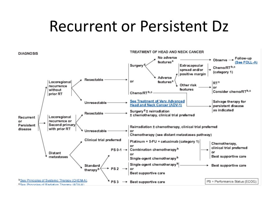 Recurrent or Persistent Dz