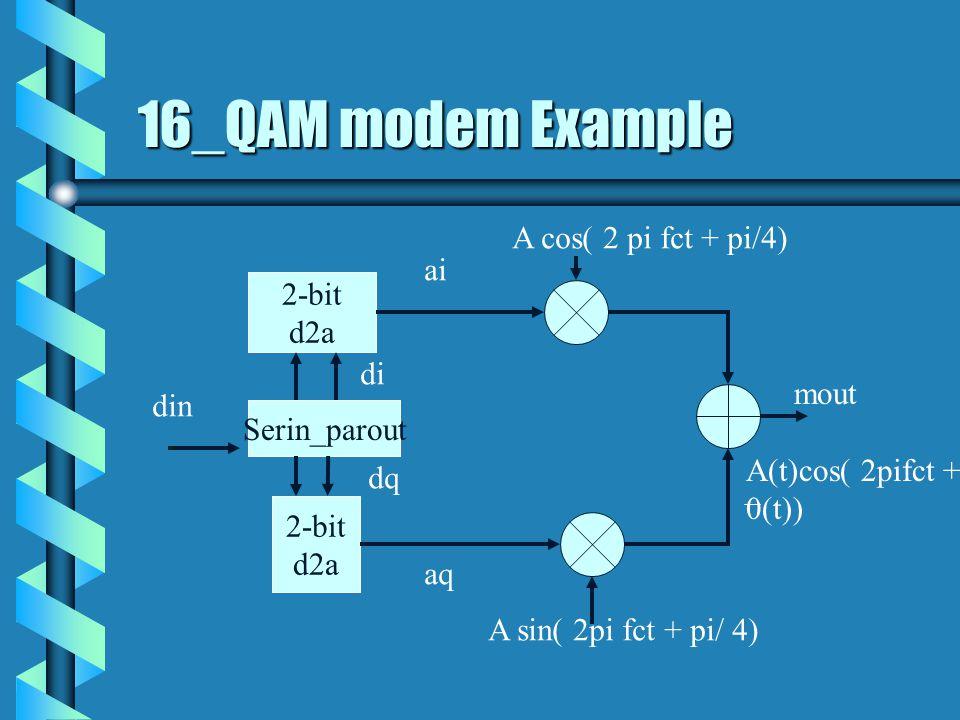16_QAM modem Example A cos( 2 pi fct + pi/4) ai 2-bit d2a di mout din