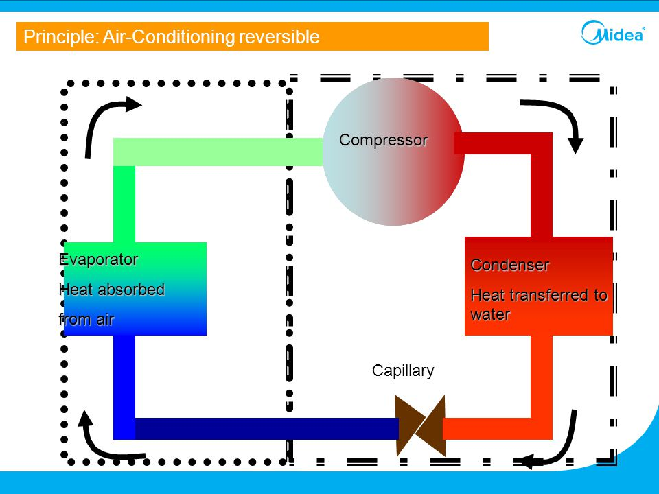 Principle: Air-Conditioning reversible