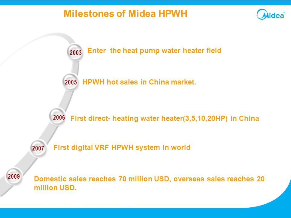 Milestones of Midea HPWH