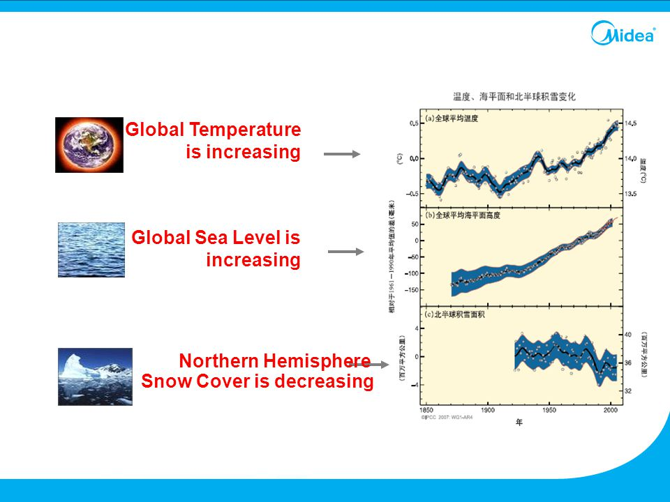 Global Sea Level is increasing