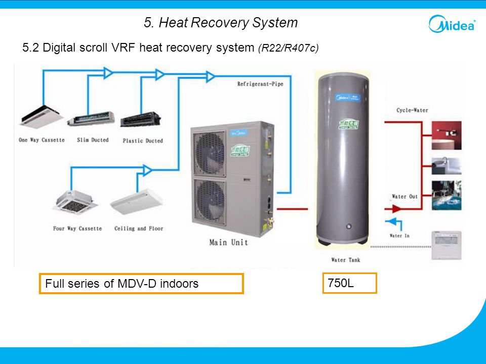 5.2 Digital scroll VRF heat recovery system (R22/R407c)