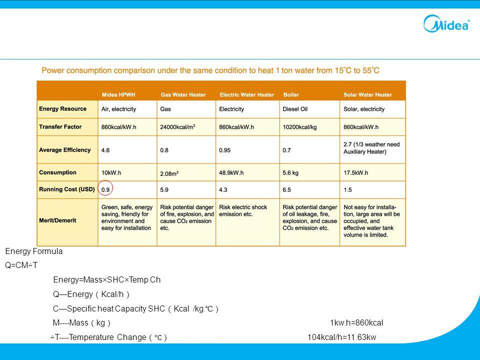 Energy Formula Q=CM△T. Energy=Mass×SHC×Temp Ch. Q—Energy(Kcal/h) C—Specific heat Capacity SHC(Kcal /kg﹒℃)