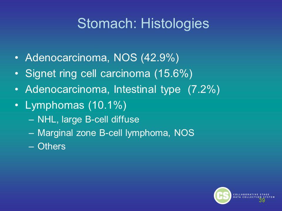 Stomach: Histologies Adenocarcinoma, NOS (42.9%)