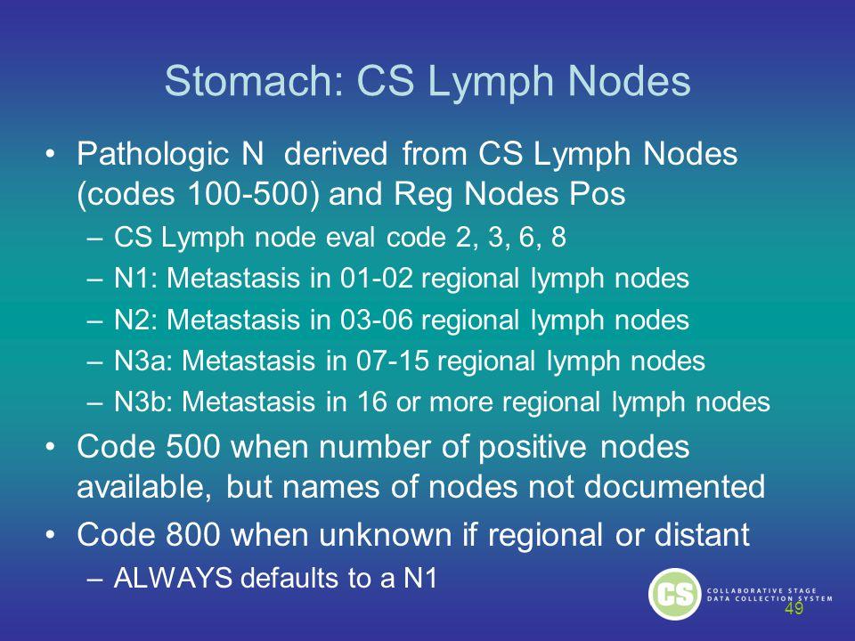 Stomach: CS Lymph Nodes