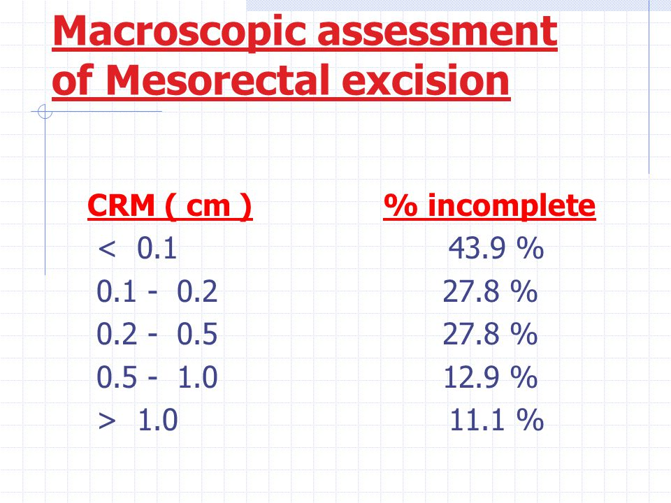 Macroscopic assessment of Mesorectal excision