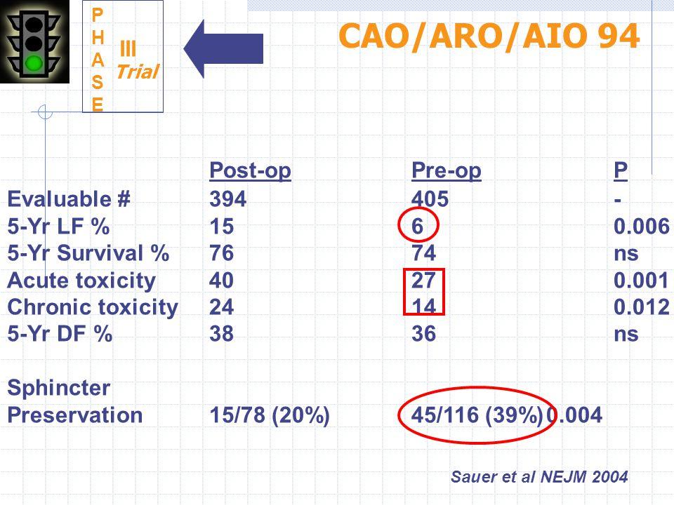CAO/ARO/AIO 94 Post-op Pre-op P III Evaluable # 394 405 -