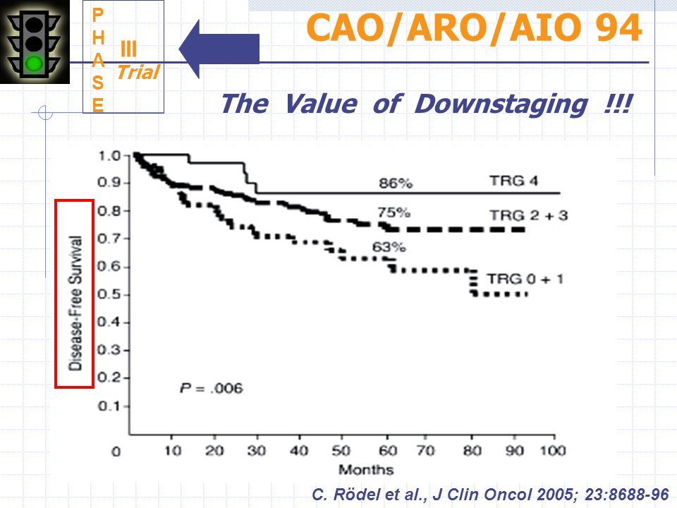CAO/ARO/AIO 94 The Value of Downstaging !!! III P H A S E Trial