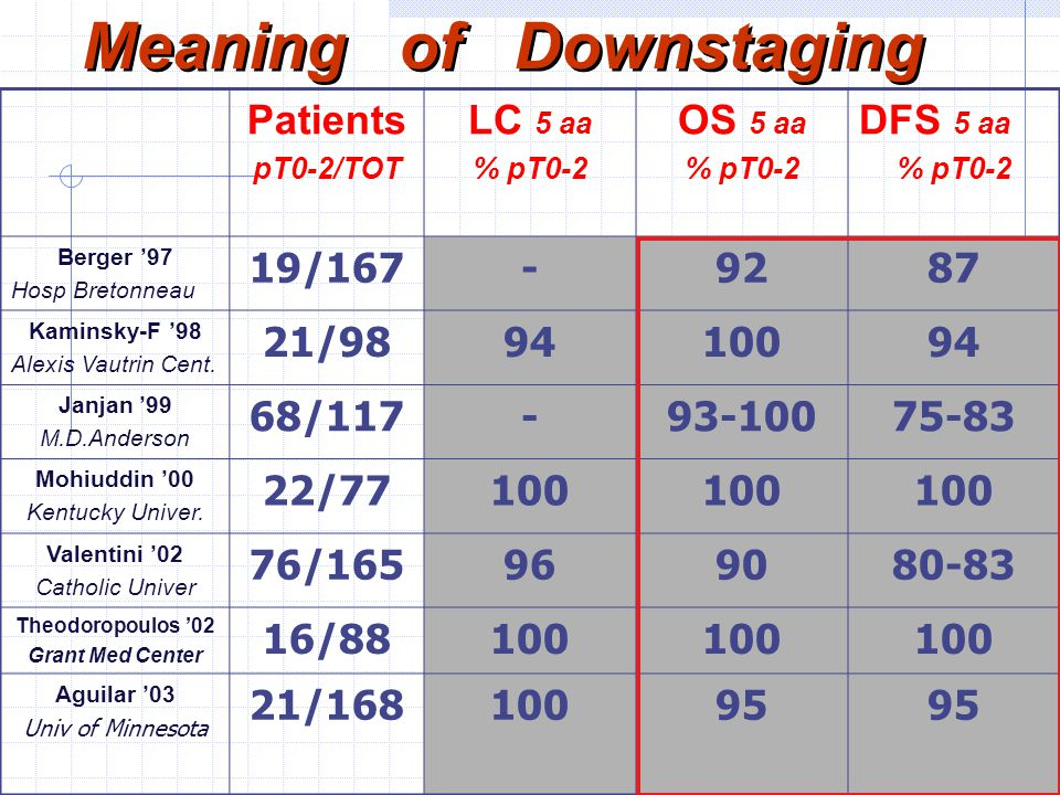 Meaning of Downstaging