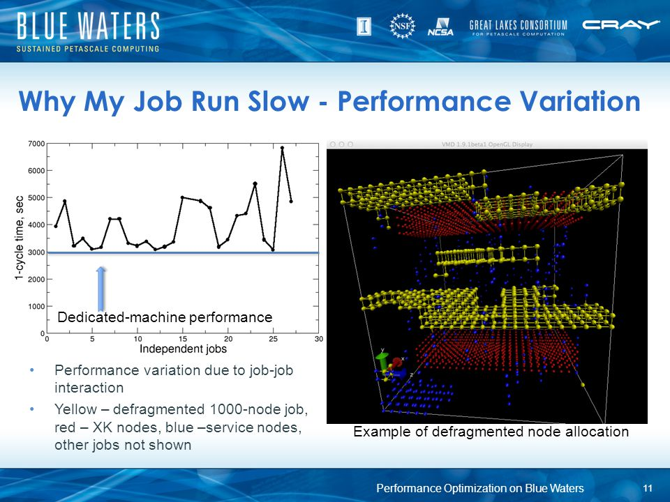 Why My Job Run Slow - Performance Variation