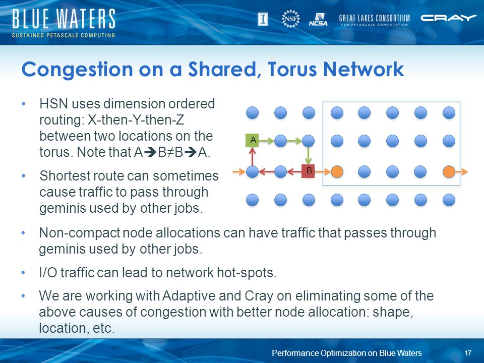 Congestion on a Shared, Torus Network