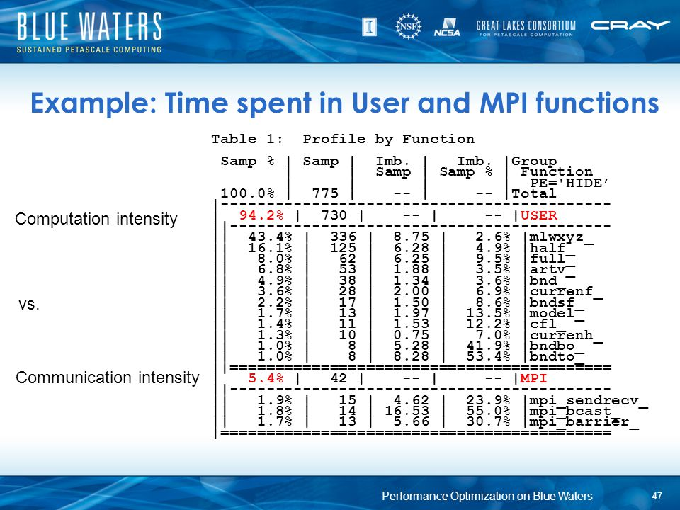 Example: Time spent in User and MPI functions