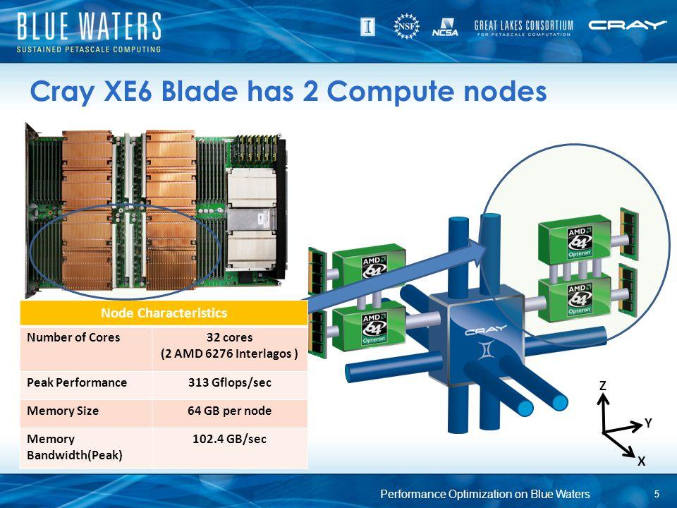 Cray XE6 Blade has 2 Compute nodes