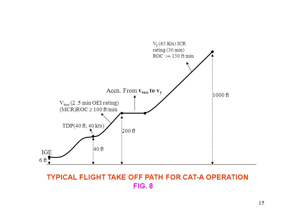 TYPICAL FLIGHT TAKE OFF PATH FOR CAT-A OPERATION FIG. 8